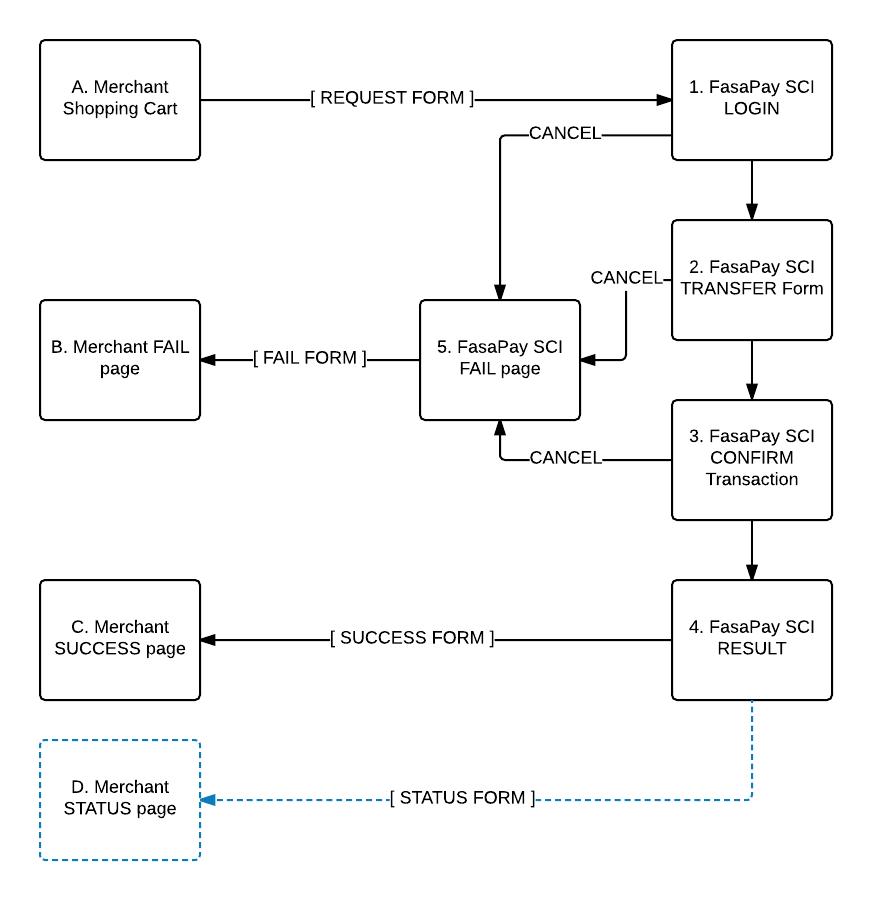 FasaPay SCI - Advance Mode