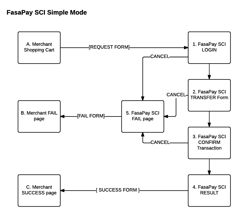 FasaPay SCI - Simple Mode